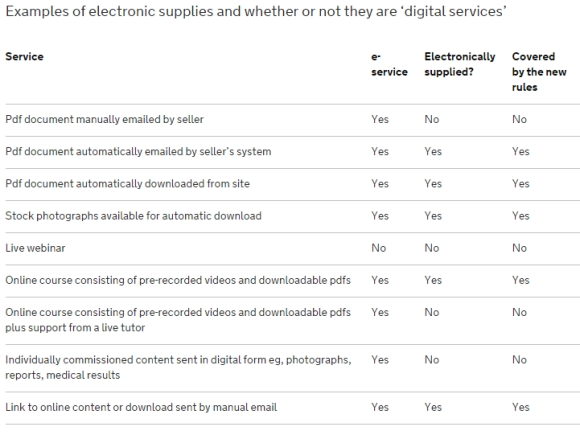 Screenshot: VAT: businesses supplying digital services to private consumers  von https://www.gov.uk/government/