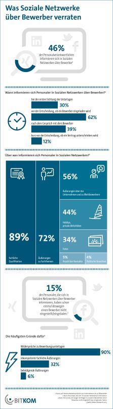Viele Unternehmen prüfen Bewerber Profile in sozialen Netzwerken
