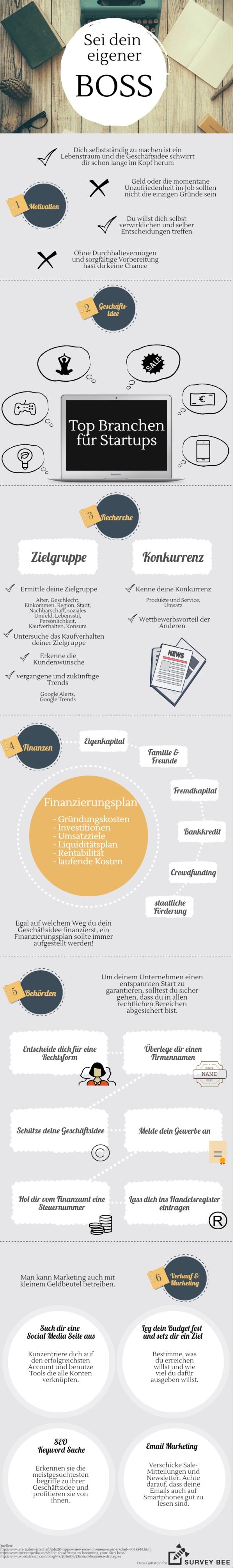 Sei dein eigener Boss, wichtige Aspekte auf dem Weg zur Selbständigkeit (Infografik)