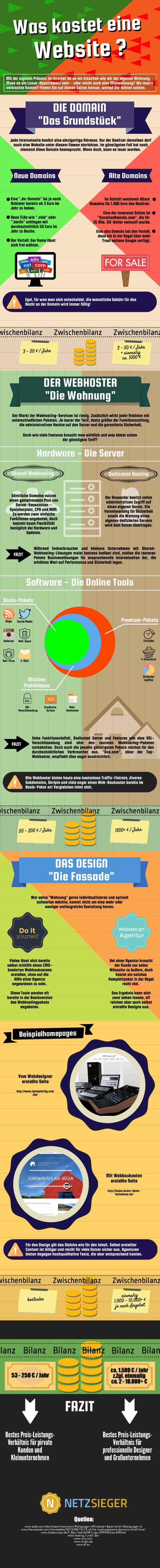 Was kostet eine Webseite (Infografik)