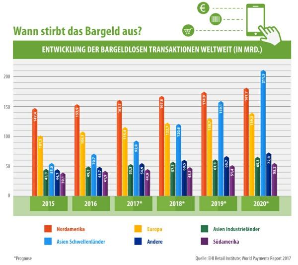 Entwicklung der internationalen bargeldlosen Transaktionen (Infografik von smava)